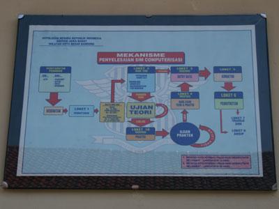 Mekanisme Penyelesaian SIM